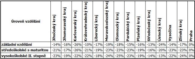 Rozdíl ve výdělcích podle úrovně vzdělání v jednotlivých krajích